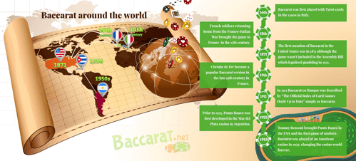 Baccarat around the world