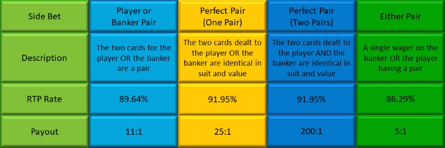 The Side Bet Options in Speed Baccarat