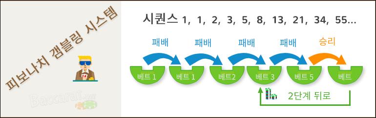 피보나치 베팅 시스템