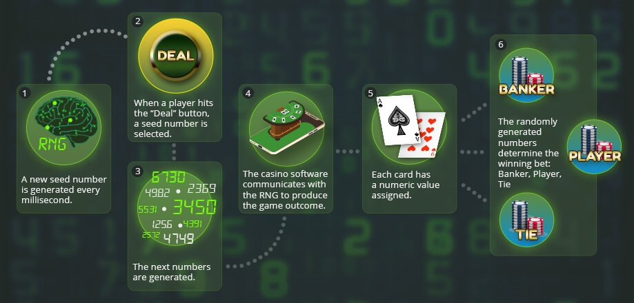 Online Casino RNG - Infographic