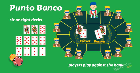 Punto Banco Rules Explained & Free Game | Tips and Strategies