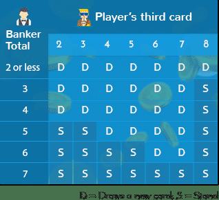 Baccarat Third Card Rule