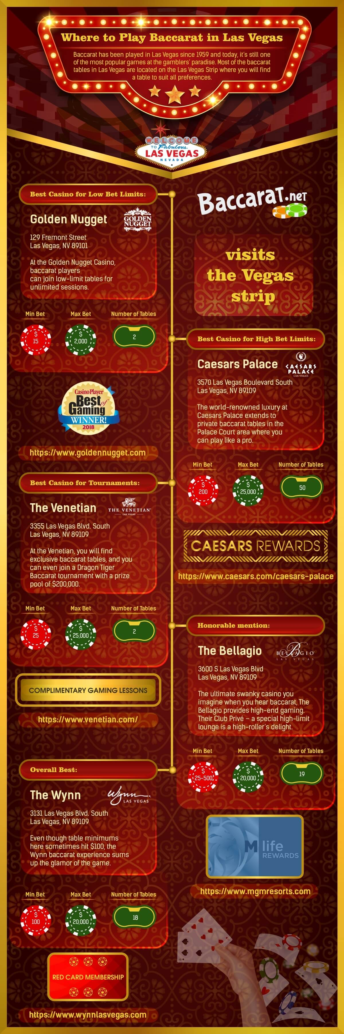 Online Baccarat Best Casinos In 2020 To Play Baccarat Online